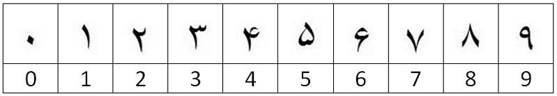 iran numbers